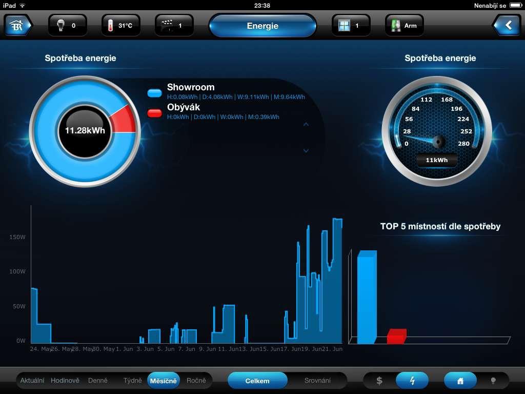 102 a FIBARO - UI pro energie